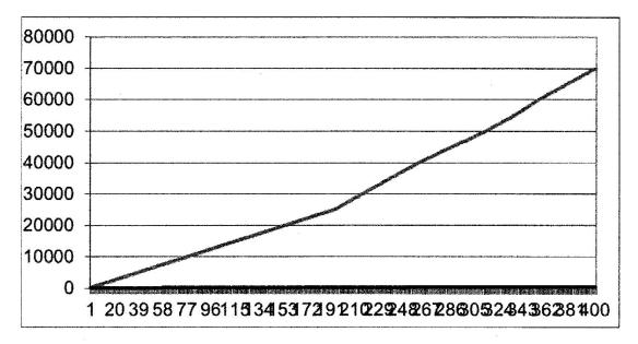 Statistik gefälscht? Bis Feb. 2010, Kommentar 29.7.2013